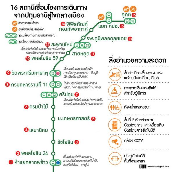 แนวรถไฟฟ้าสายสีเขียว