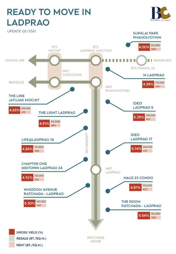 เปิดราคาเช่าคอนโด 8 ทำเลใกล้รถไฟฟ้า 2018