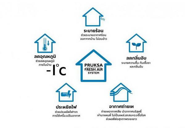 Pruksa Fresh Air System